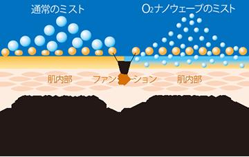 イオン化O2ナノミスト