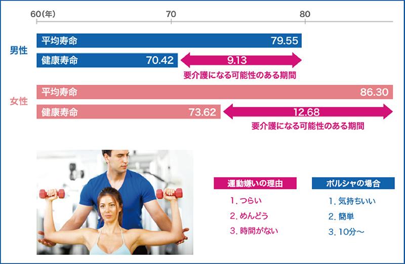 平均寿命と健康寿命の差